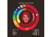 Sean Bean Must Die Chart