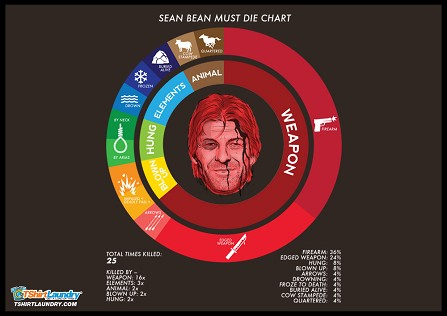 SALE!! Sean Bean Must Die Chart